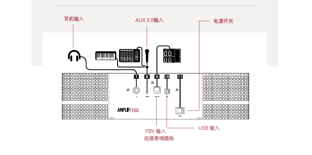 Line 6 AMPLIFI 150 吉他音箱