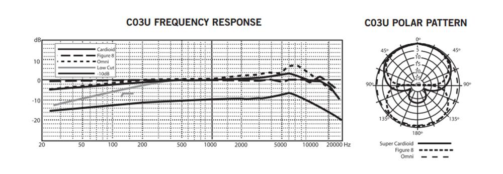 Samson C03U 频响曲线图